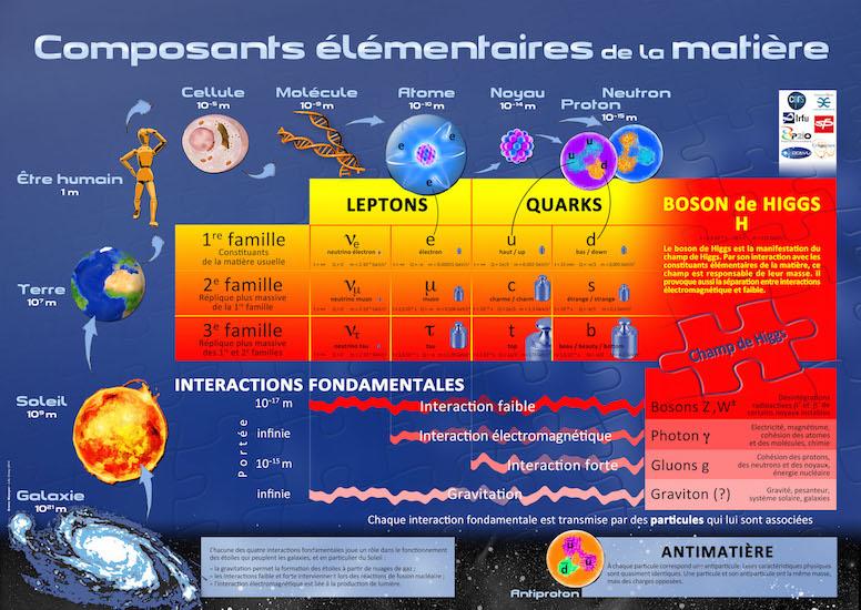 tableau particules